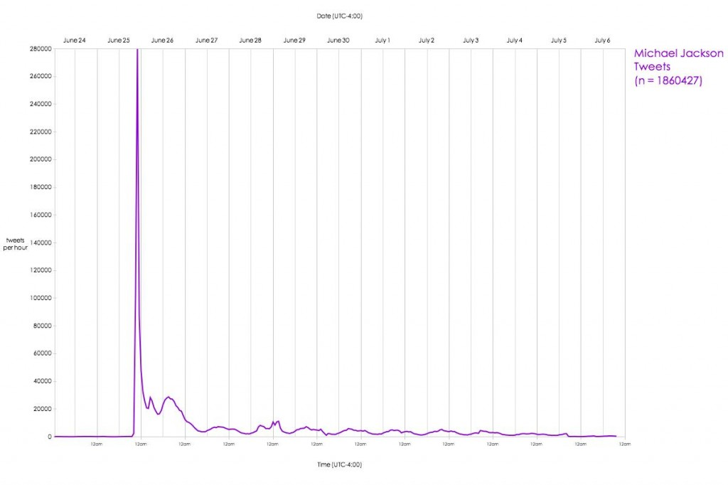 Volume x Time of Tweets about Michael Jackson's Death