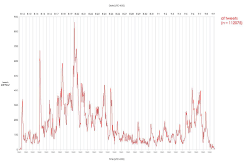 Afghan Tweet Volume over Time (click for larger)