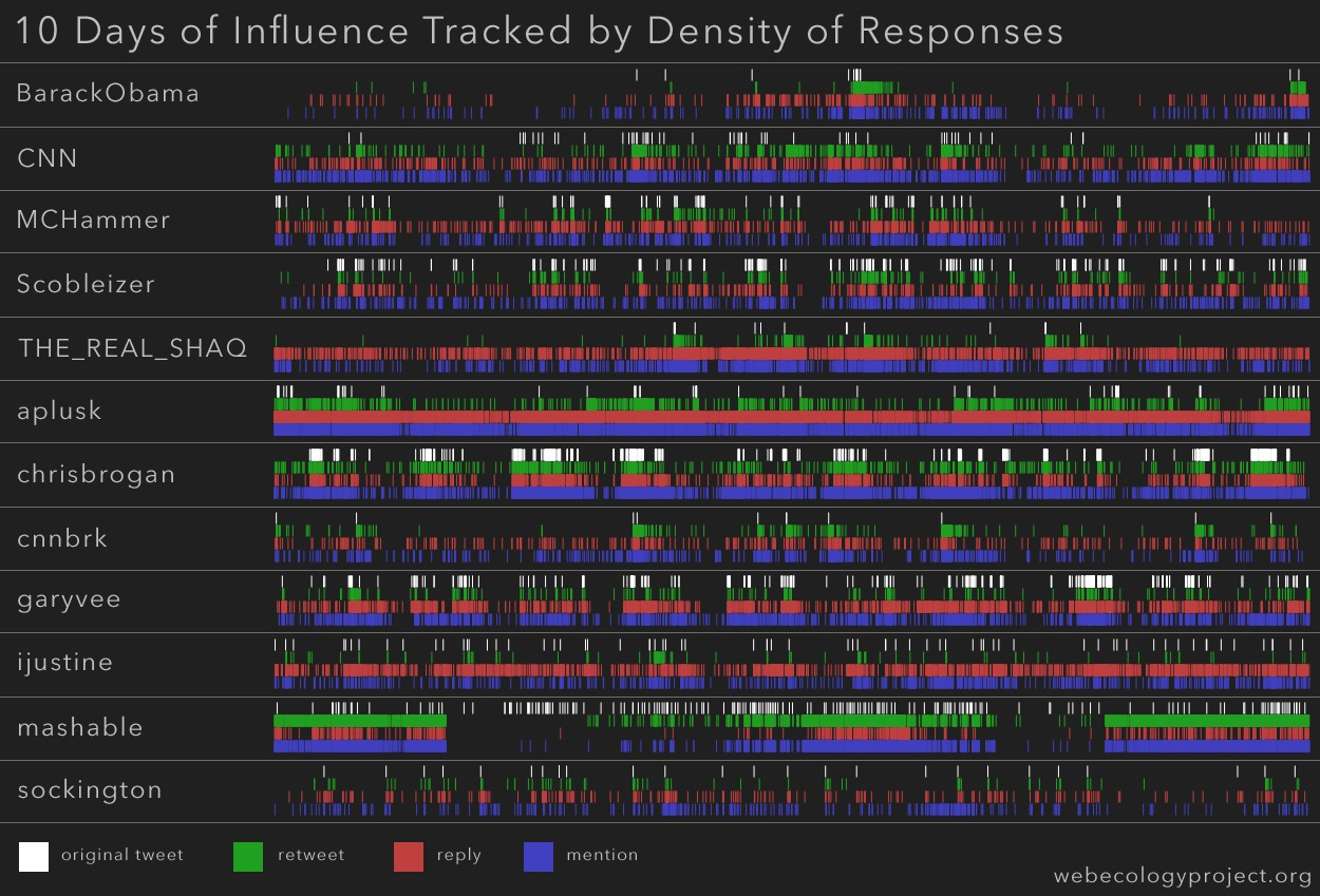 Density of Influence per User